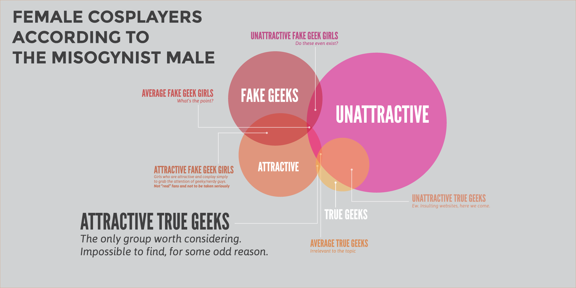 Infographic showing how the misogynist male views female cosplayers.