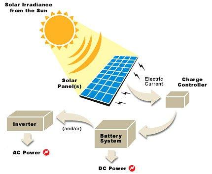 how-does-solar-power-work-picture